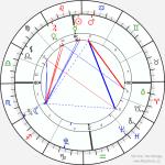 horoskop-graficky1__26-7-2015_13-17