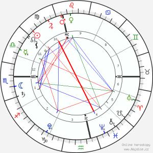 horoskop-graficky1__18-9-2015_10-50
